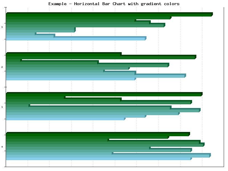 PHPlot-5.1.2 Horizontal Bar Example2